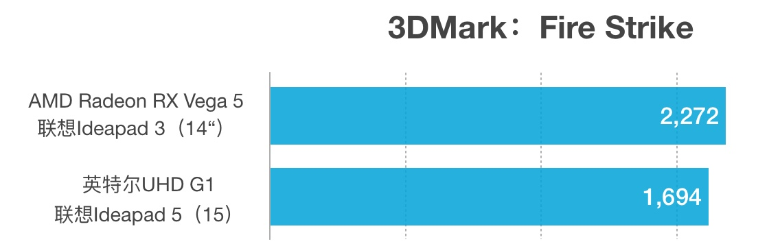 Radeon RX Vega 5和UHD Graphics G1性能对比评测