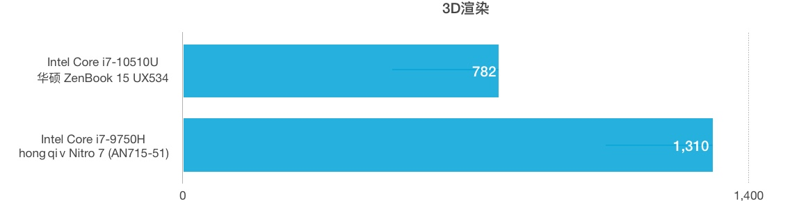 Intel Core i7-10510U和i7-9750H性能跑分对比评测