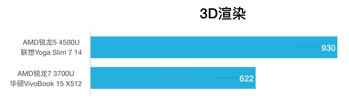 AMD R5 4500U和R7 3700U性能跑分对比和评测