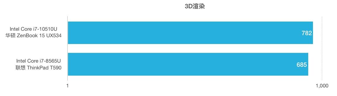 Intel Core i7-10510U和i7-8565U性能跑分对比评测