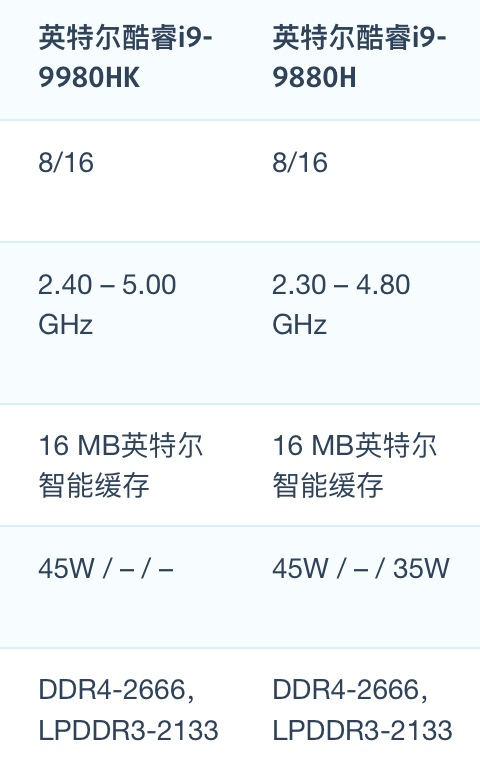 Intel Core i9-9980HK和i9-9880H性能跑分对比评测