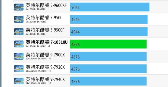Intel Core i7-10510U性能跑分评测