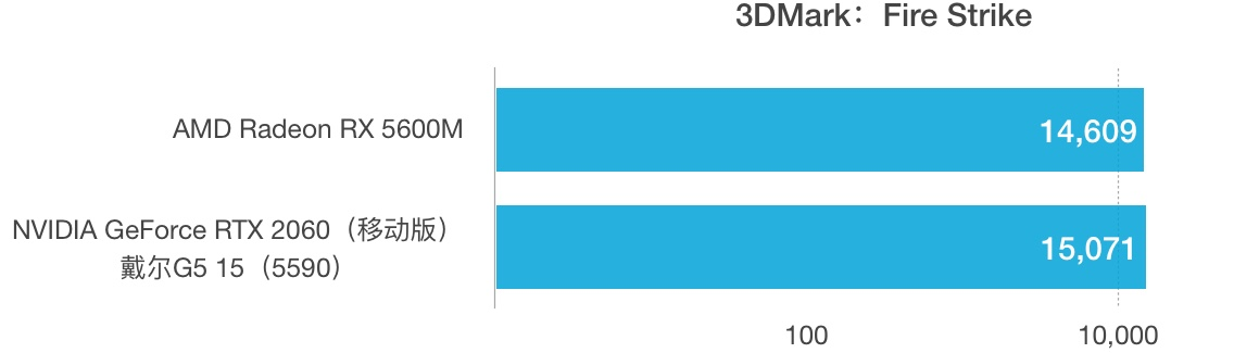 AMD Radeon RX 5600M性能跑分评测