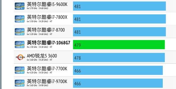 Intel Core i7-1068G7性能跑分评测