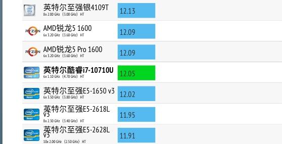 Intel Core i7-10710U性能跑分评测