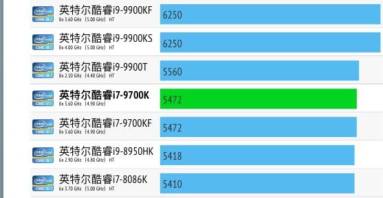 Intel Core i7-9700K性能跑分评测