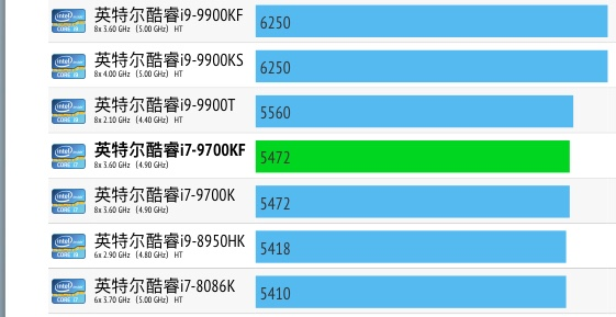 Intel Core i7-9700KF性能跑分评测
