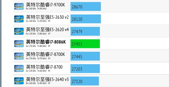 Intel Core i7-8086K性能跑分评测