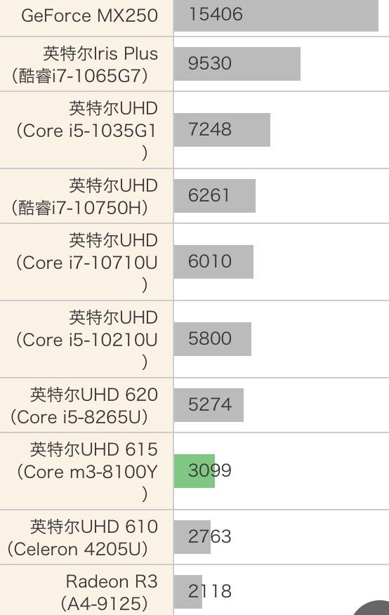 Intel Core m3-8100Y性能跑分和评测
