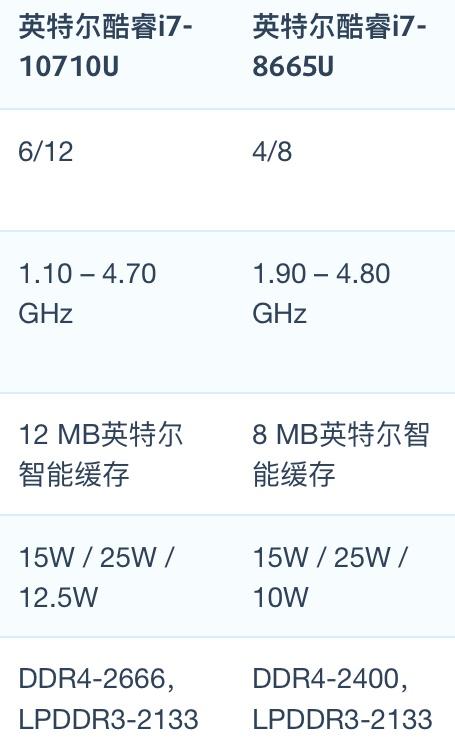 Intel Core i7-10710U和i7-8665U性能跑分对比评测