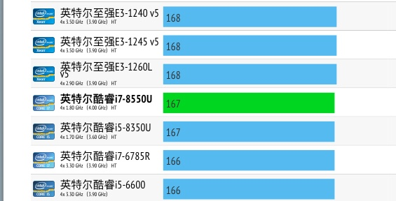 Intel Core i7-8550U性能跑分评测