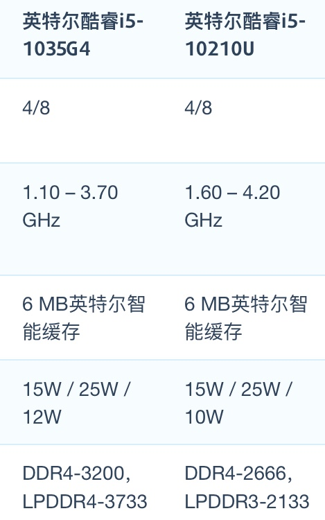 Intel Core i5-1035G4和i5-10210U性能跑分对比评测