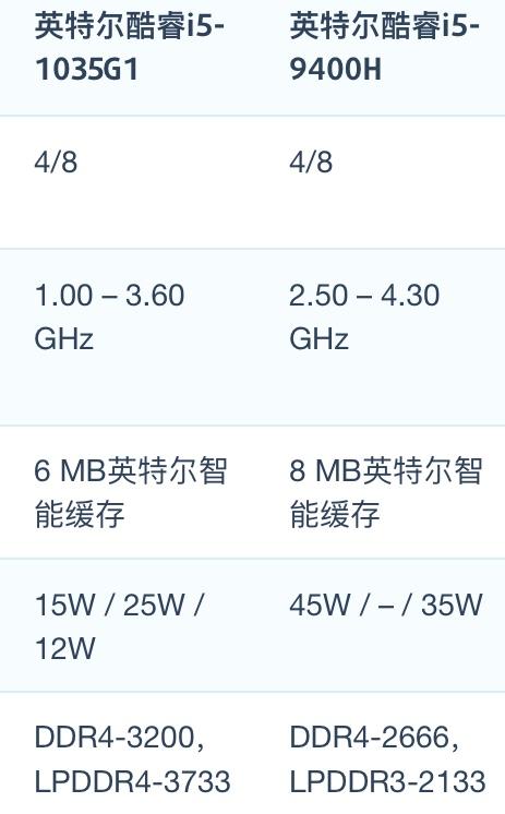 Intel Core i5-1035G1和i5-9400H性能跑分评测