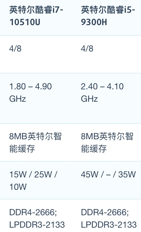 Intel Core i7-10510U和i5-9300H性能跑分评测