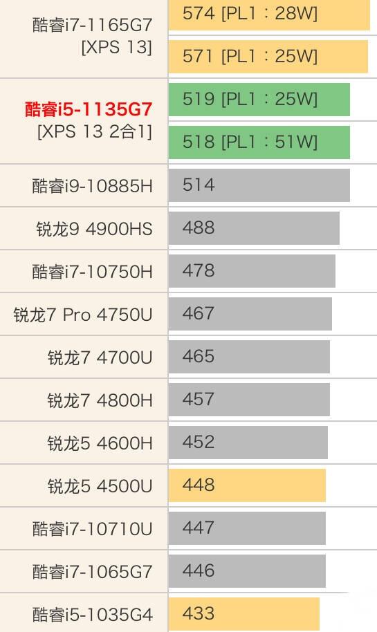 Intel Core i5-1135G7性能跑分和评测