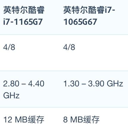 Intel Core i7-1165G7和i7-1065G7性能跑分对比评测
