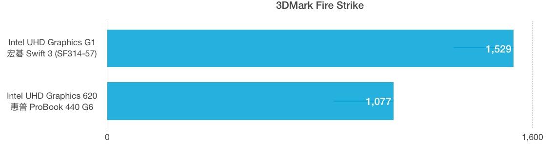 Intel Core i3-1005G1和i5-8265U性能跑分对比评测
