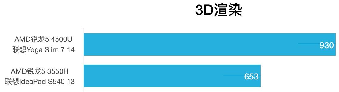 AMD R5 4500U和R5 3550H性能跑分对比和评测