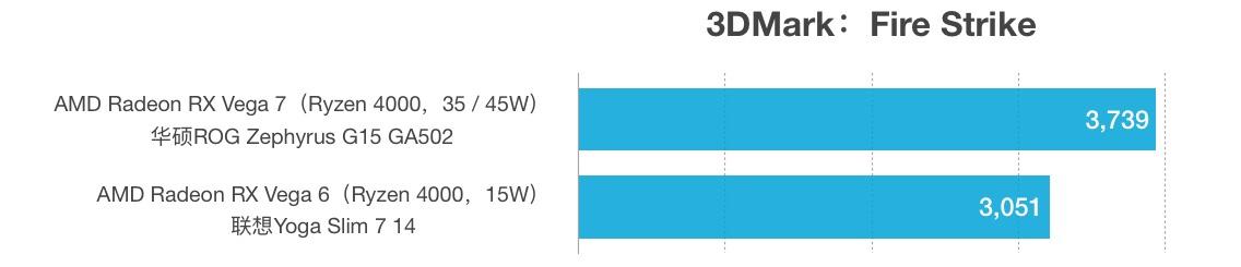 AMD Radeon RX Vega 7和Vega 6性能跑分对比和评测