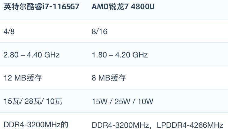 i7-1165G7和AMD Ryzen 7 4800U性能跑分对比和评测