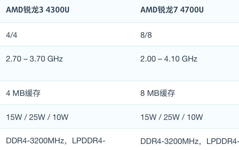 AMD R3 4300U和R7 4700U性能跑分对比和评测