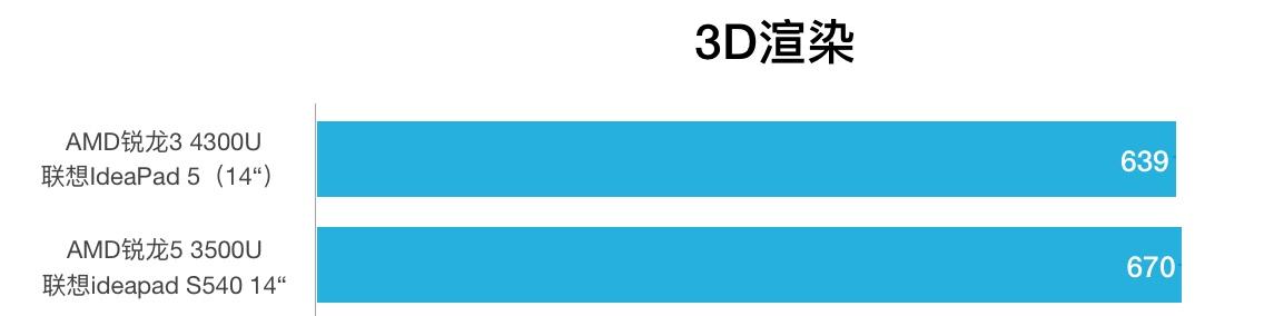 AMD R3 4300U和R5 3500U性能跑分对比和评测