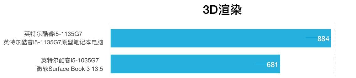 Intel Core i5-1135G7和i5-1035G7性能跑分对比和评测