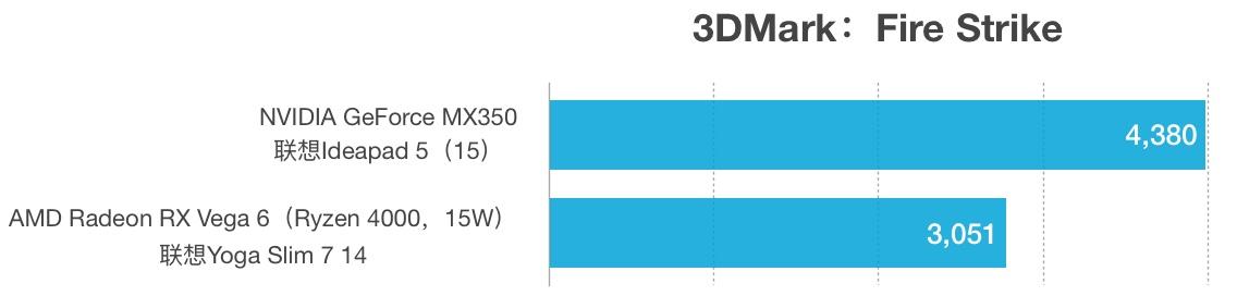 MX350和RX Vega 6性能跑分对比和评测