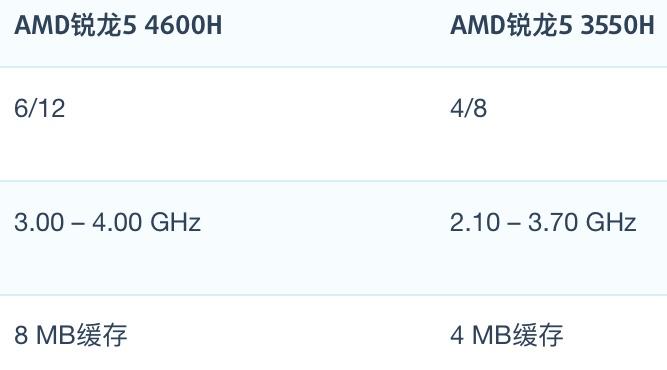 AMD R5 4600H和R5 3550H性能跑分对比和评测