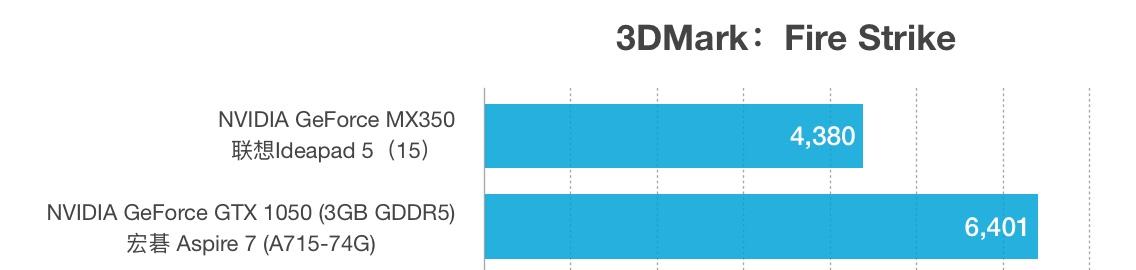 MX350和GTX 1050性能跑分对比和评测