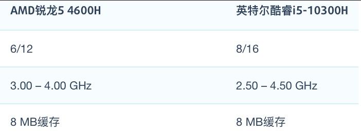 AMD R5 4600H和i5-10300H性能跑分对比和评测