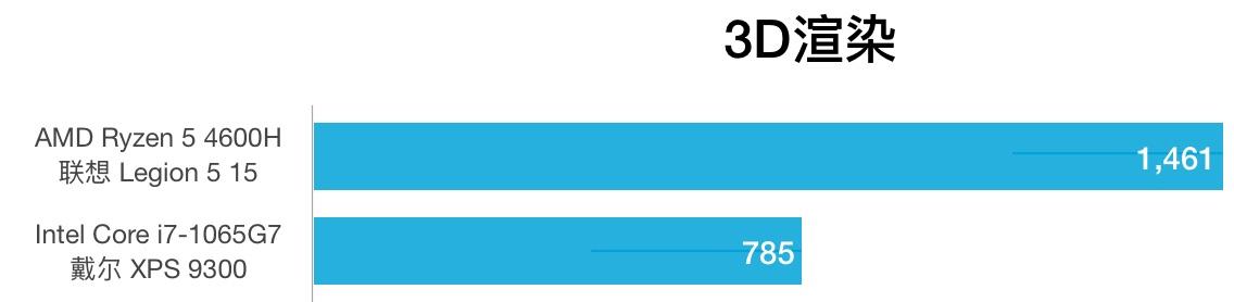 AMD R5 4600H和i7-1065G7性能跑分对比和评测