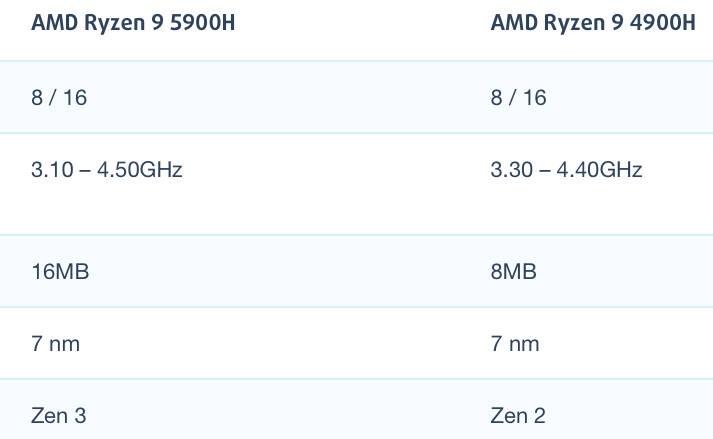 AMD锐龙R9 5900H和R9 4900H性能跑分对比评测
