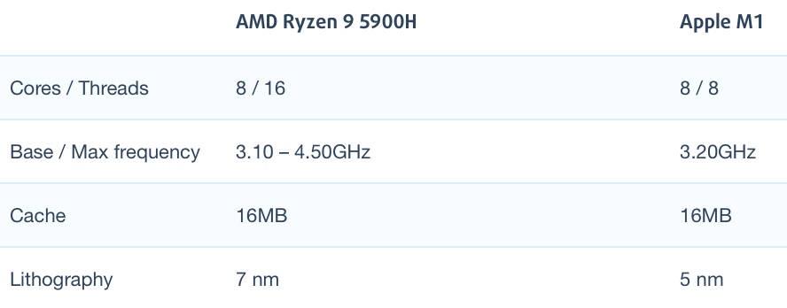 AMD锐龙R9 5900H和苹果M1芯片性能跑分对比评测