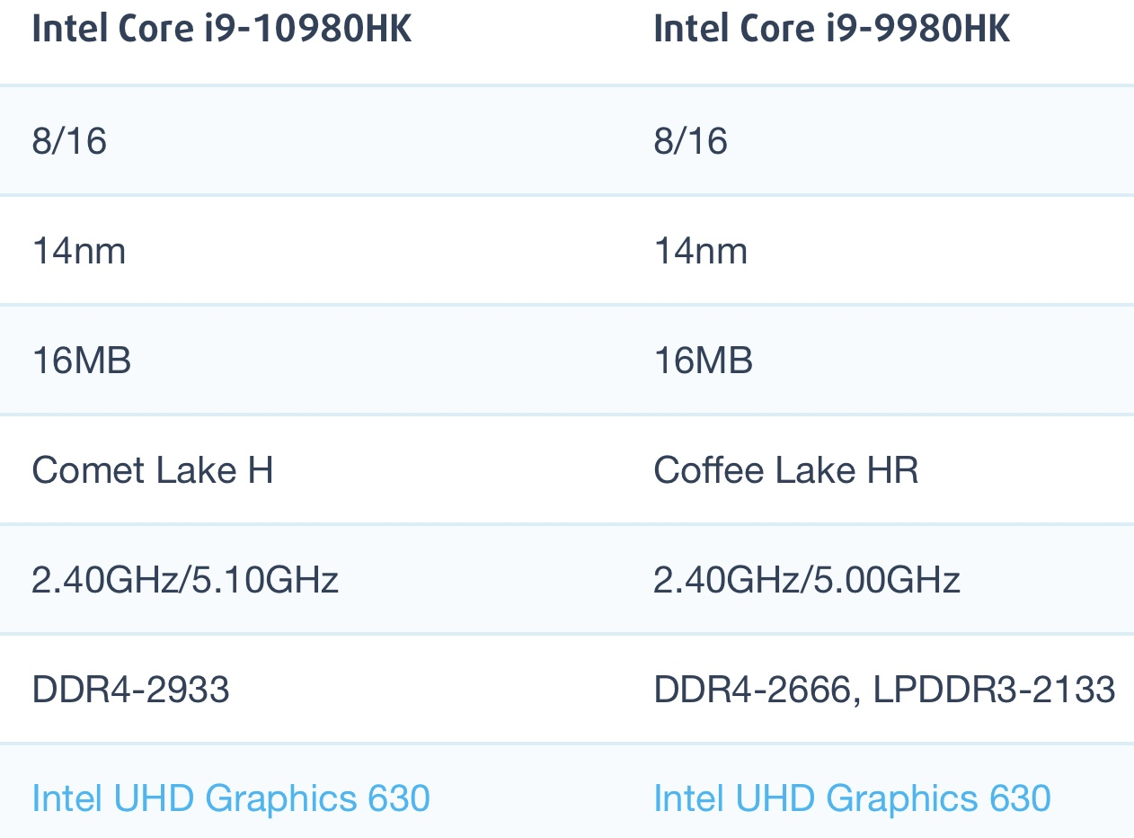 Intel Core i9-10980HK和i9-9980HK性能跑分对比评测
