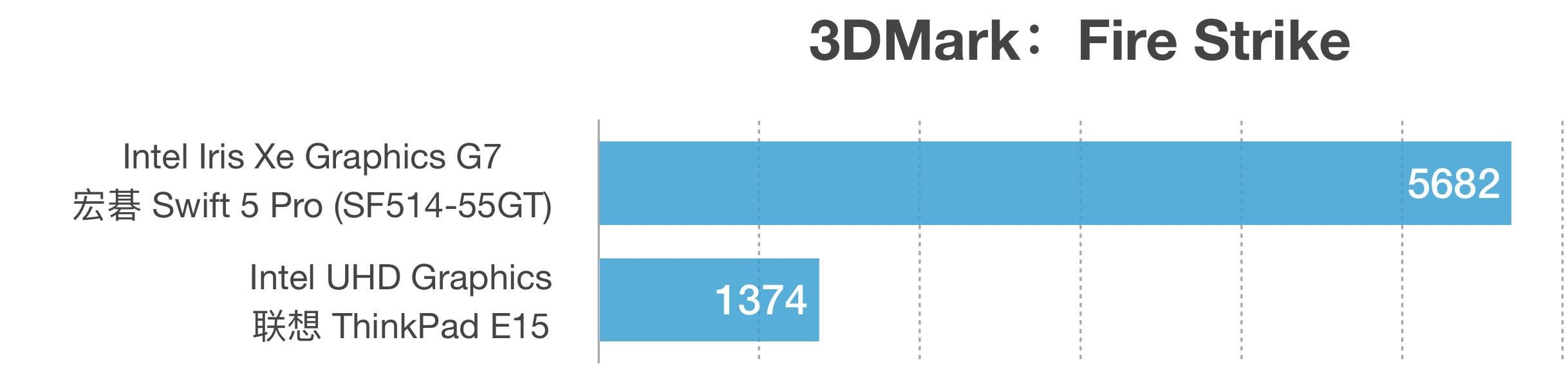 Iris Xe Graphics G7和UHD Graphics性能跑分对比评测