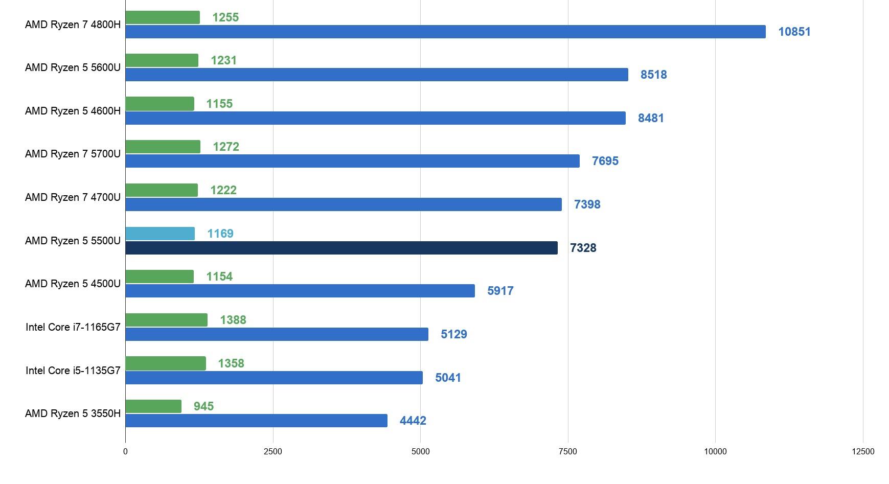 AMD锐龙R5 5500U性能跑分评测