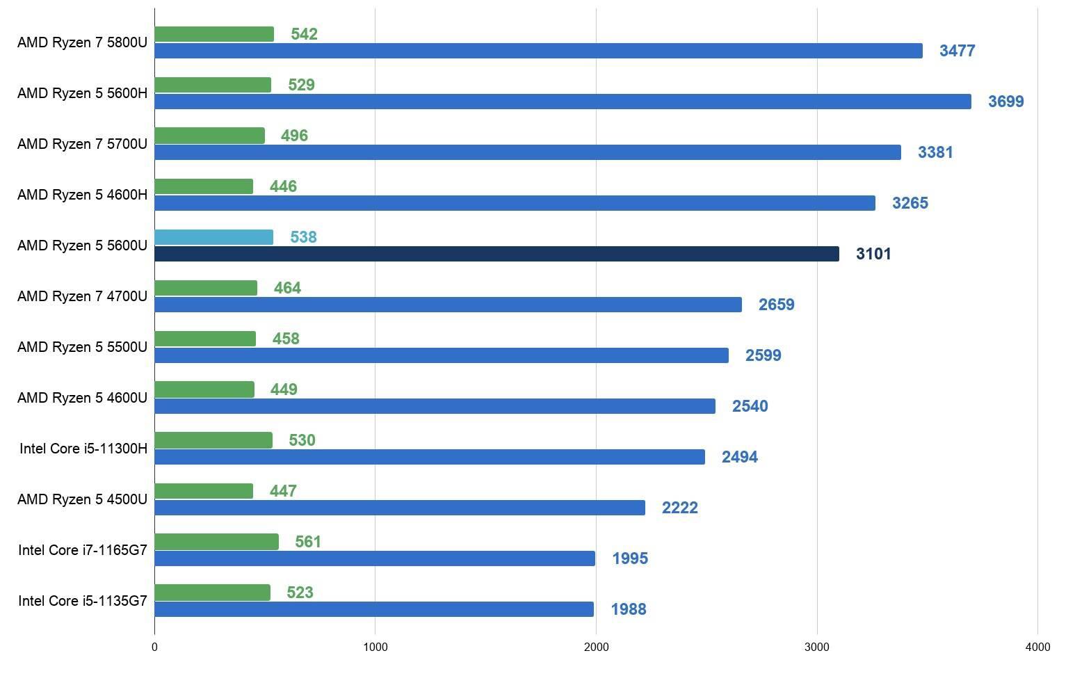 AMD锐龙R5 5600U性能跑分评测