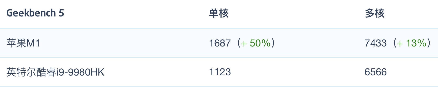 苹果M1芯片处理器和i9-9980HK性能跑分对比评测