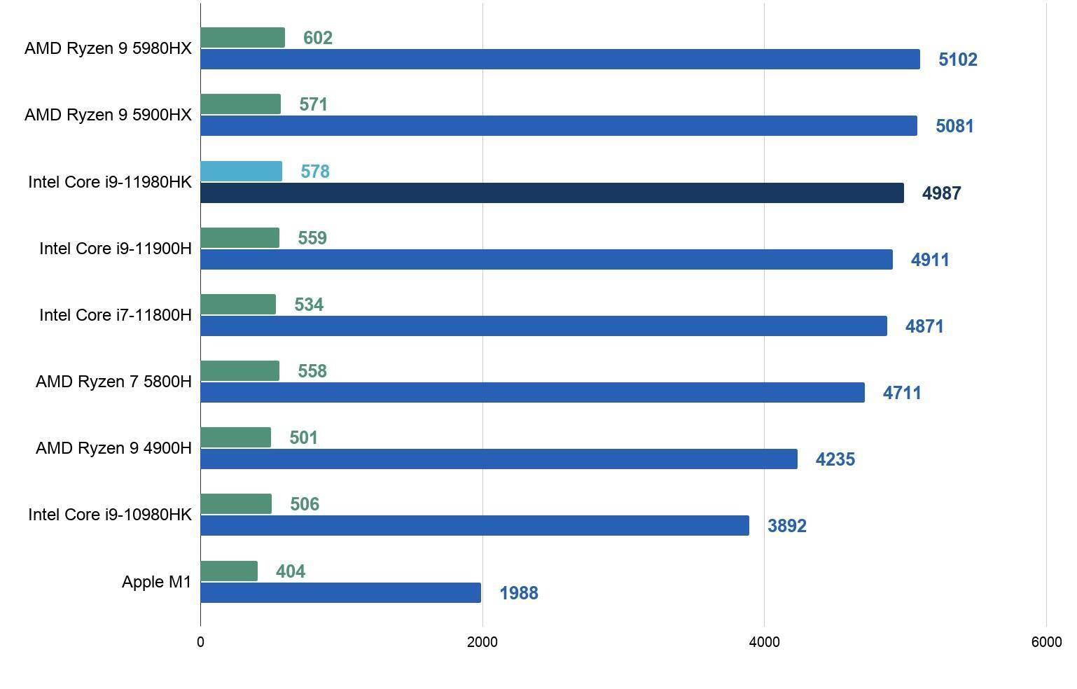 Intel Core i9-11980HK性能跑分评测