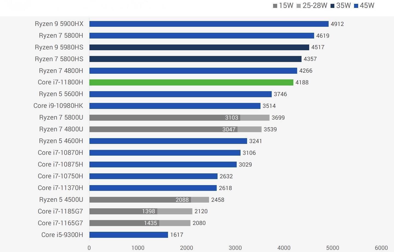 Intel Core i7-11800H性能跑分评测