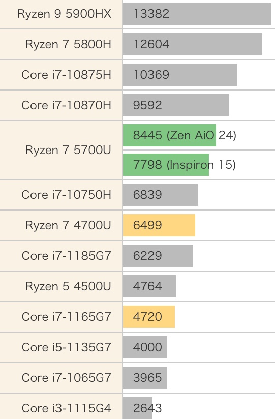 AMD锐龙R7 5700U性能跑分评测