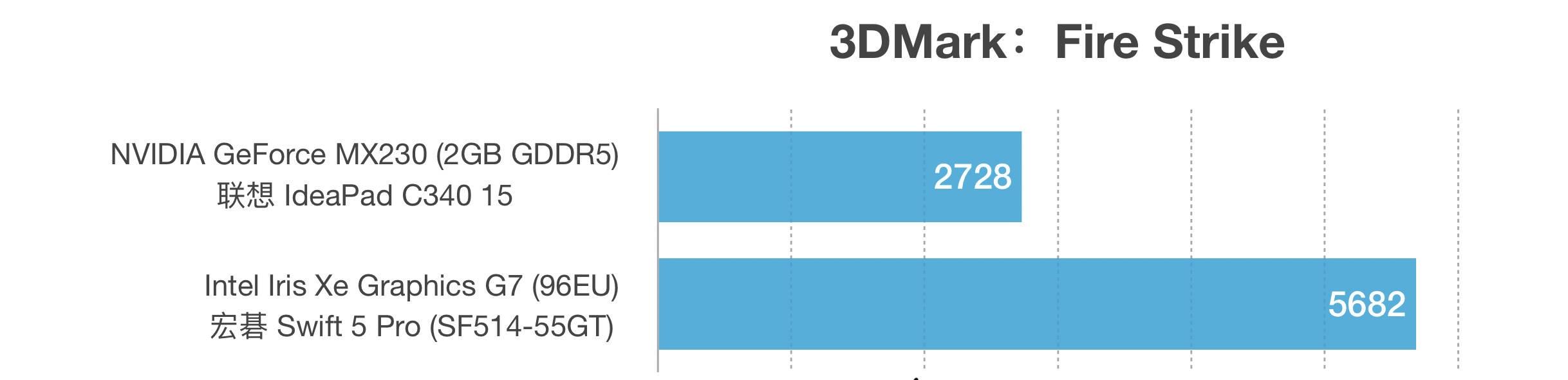 Intel Iris Xe Graphics G7和MX230性能跑分对比评测