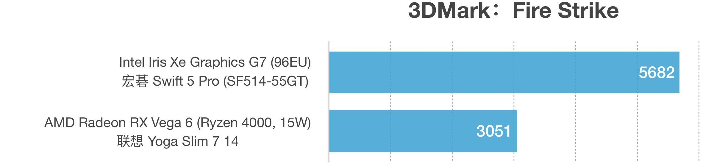 Intel Xe Graphics G7和RX Vega 6性能跑分对比评测