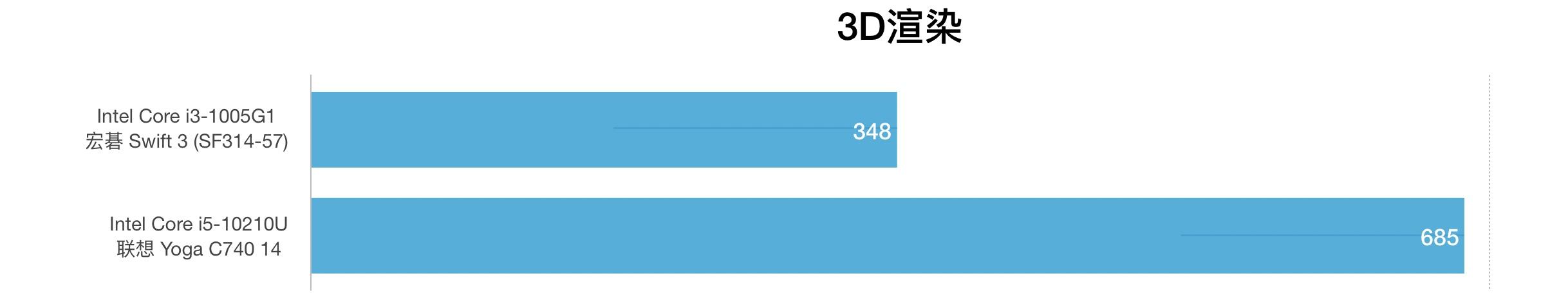 Intel Core i3-1005G1和i5-10210U性能跑分对比评测