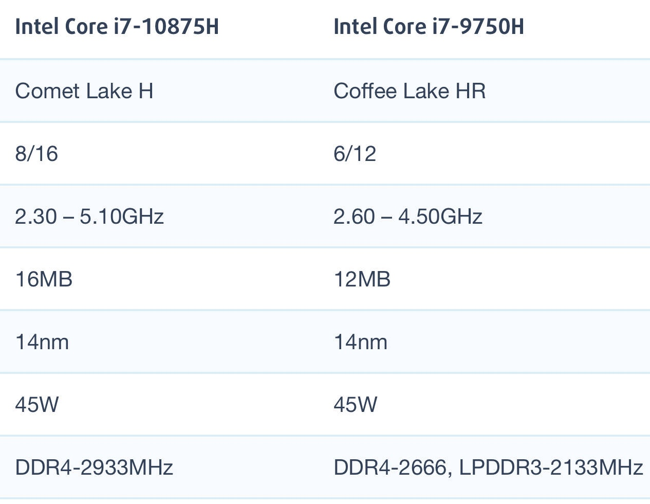 Intel Core i7-10875H和i7-9750H性能跑分对比评测