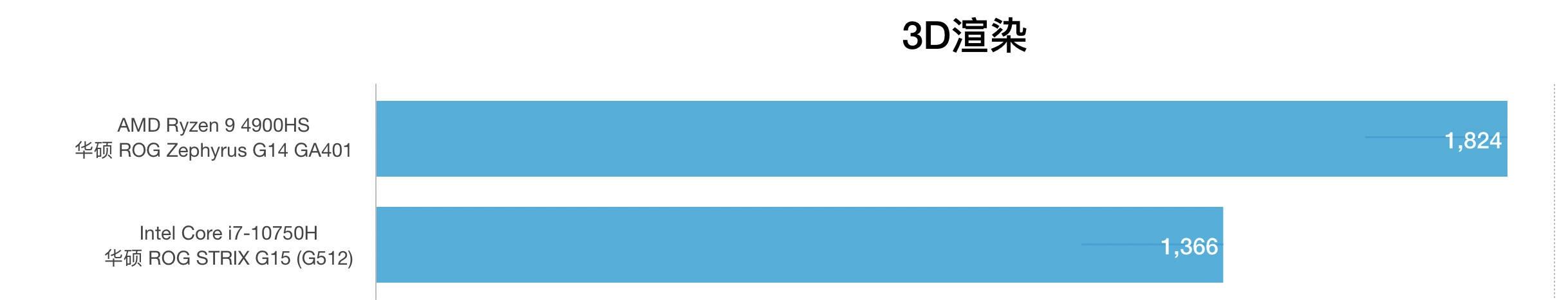 AMD锐龙R9 4900HS和i7-10750H性能跑分对比评测