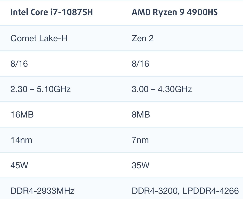 i7-10875H和AMD锐龙R9 4900HS性能跑分对比评测
