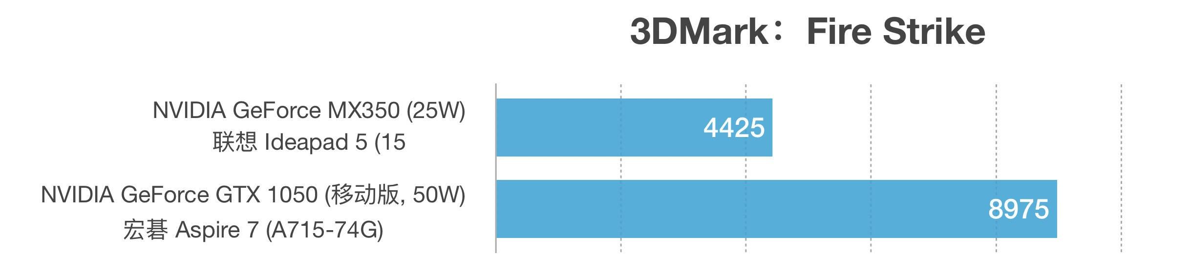 NVIDIA GeForce MX350和GTX 1050性能跑分对比评测