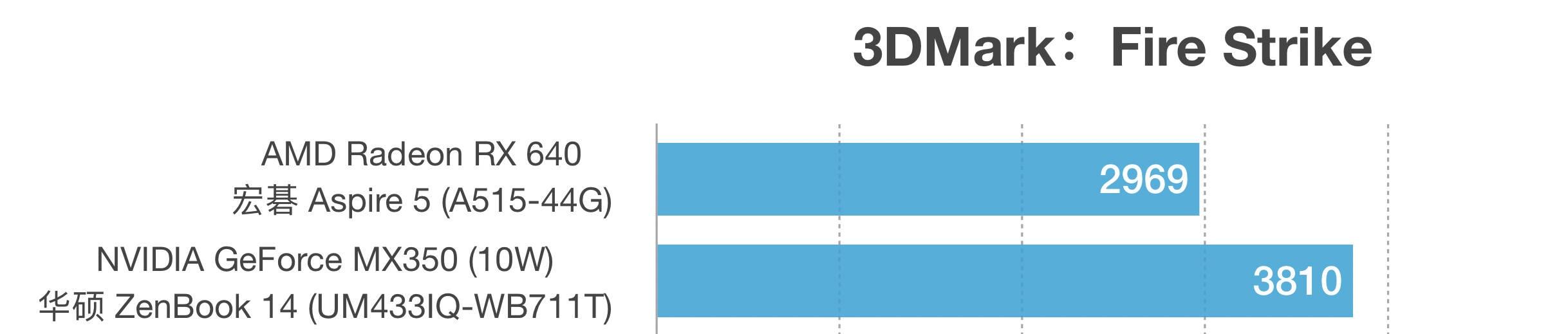 AMD Radeon RX 640和MX350性能跑分对比评测